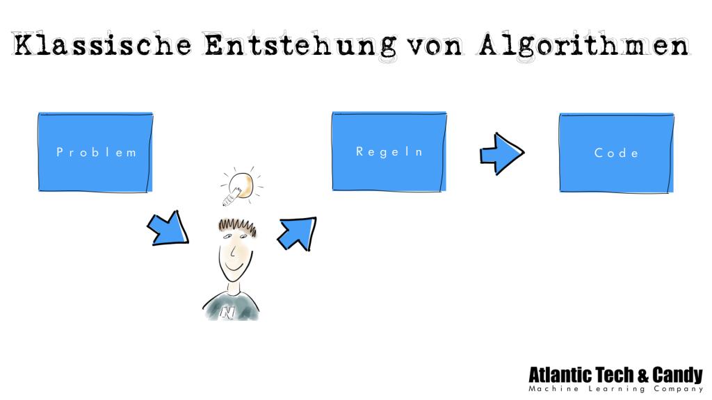 Entstehung von Algorithmen